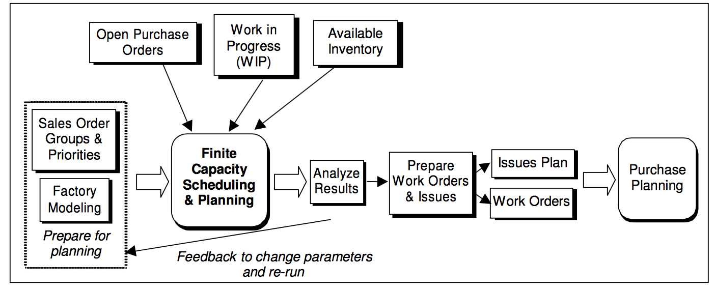 Finite Capacity Planning Top Priority Systems